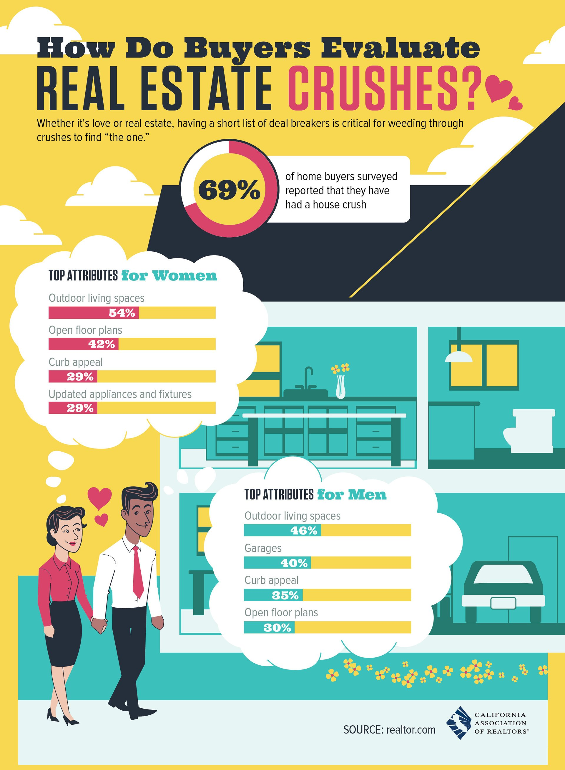 How Do Buyers Evaluate Real Estate Crushes and Pick Their Dream Home?