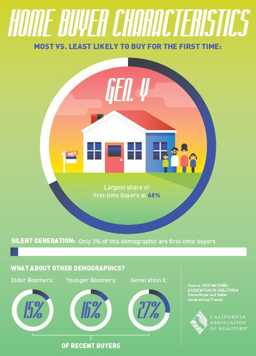 Home Buyer Generations and Characteristics