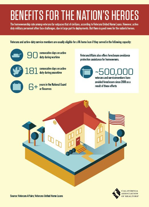 Housing Benefits for Our Nation's Veterans and Active Duty Personnel