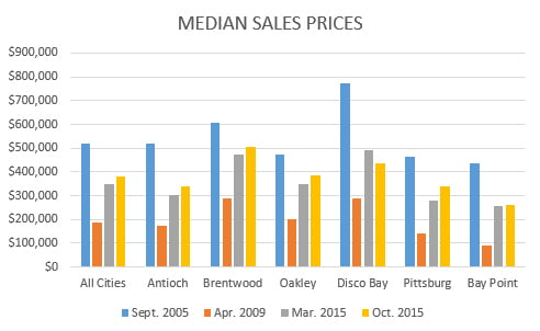 median-prices-march-2016