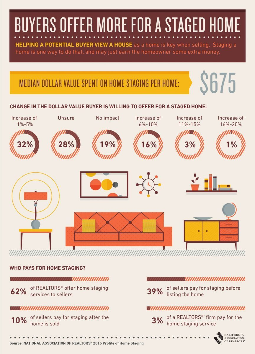 California Home Buyers Offer More for a Staged Home