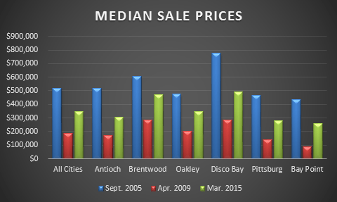 median home sales prices East Contra Costa County 2015
