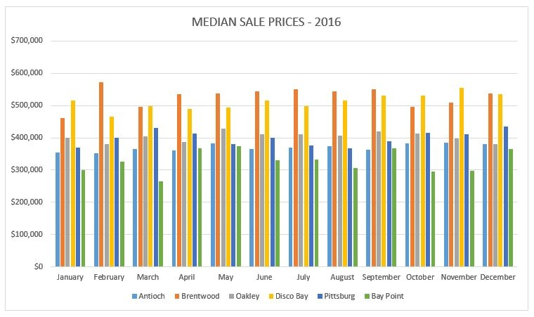 Median Sales Prices for 2016 for Antioch, Brentwood, Oakley, Discovery Bay, Pittsburg, and Bay Point California