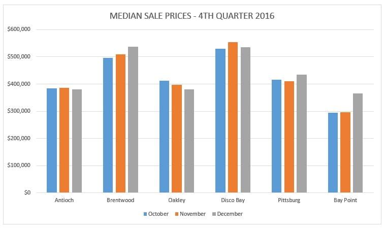 Median Sales Prices - October thru December 2016