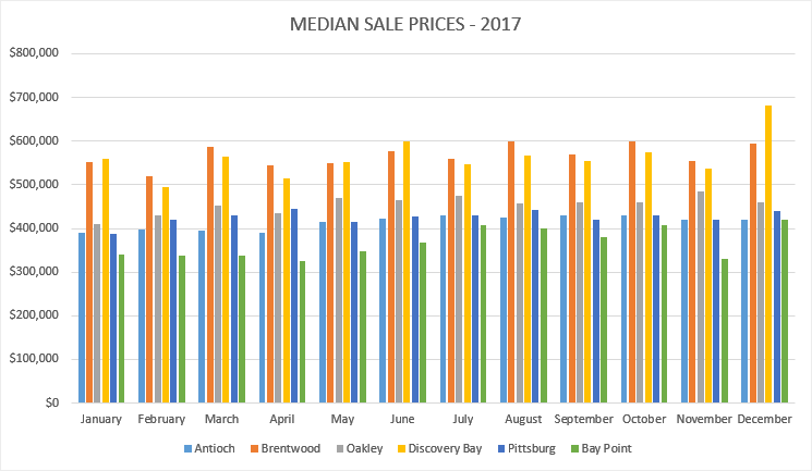 Median Sales Prices for 2017 for East Contra Costa County California