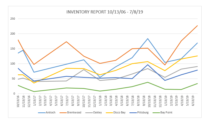 Real Estate Inventory Report for the Second Quarter of 2019 in East Contra Costa County California in Antioch, Brentwood, Oakley, Discovery Bay, Pittsburg and Bay Point