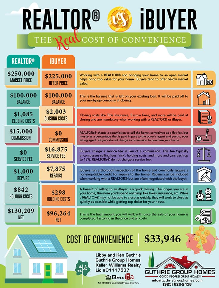 Realtor vs iBuyer - The Real Cost of Convenience