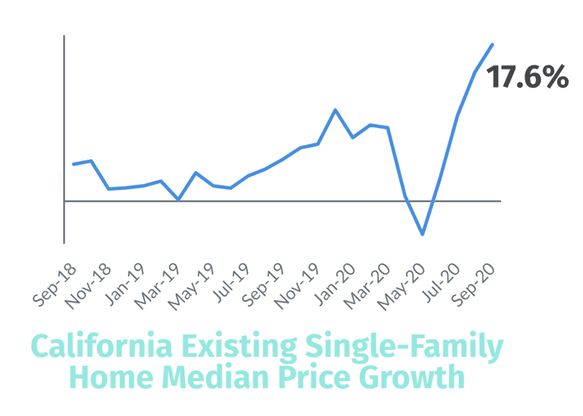 California Existing Single-Family Home Median Price Growth