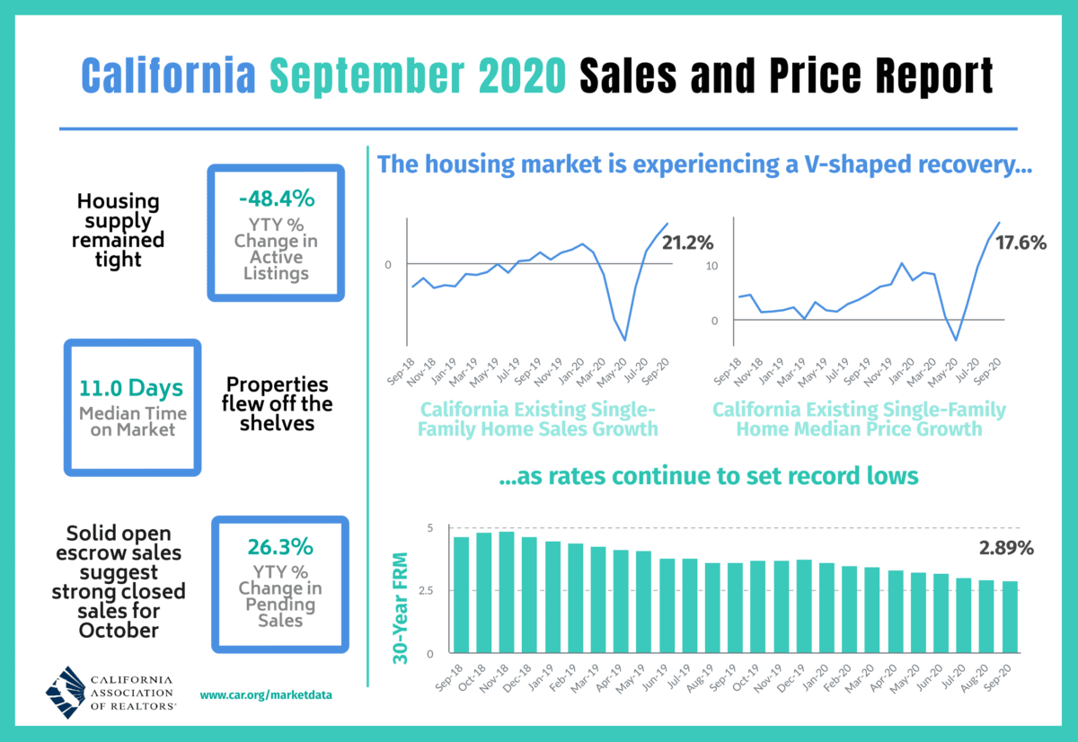California Real Estate Sales and Price Report - September 2020