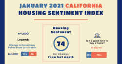 JANUARY 2021 CALIFORNIA HOUSING SENTIMENT INDEX