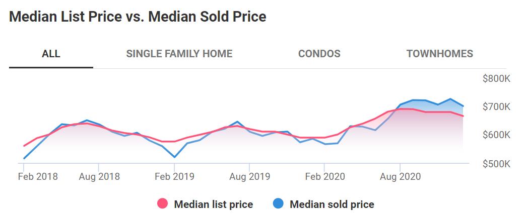 Median List Price vs. Median Sold Price 2020