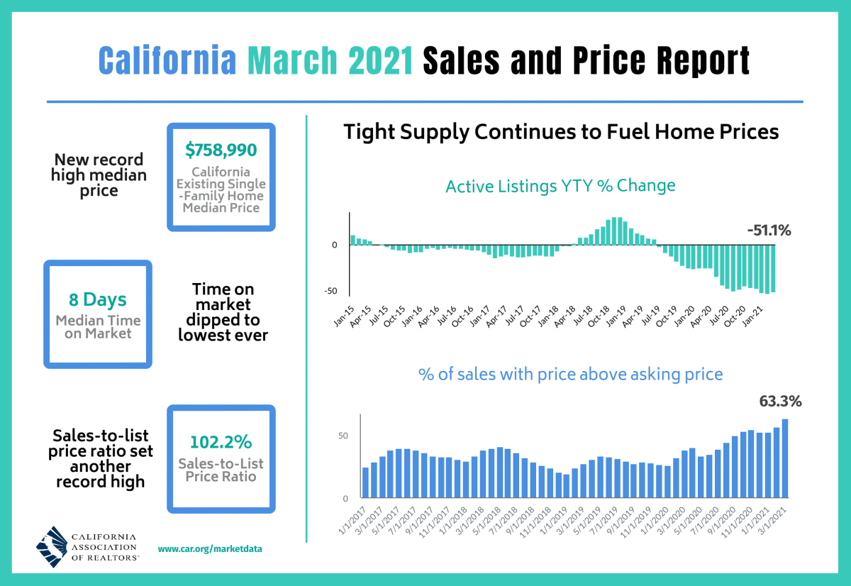 March 2021 Home Sales and Price Report