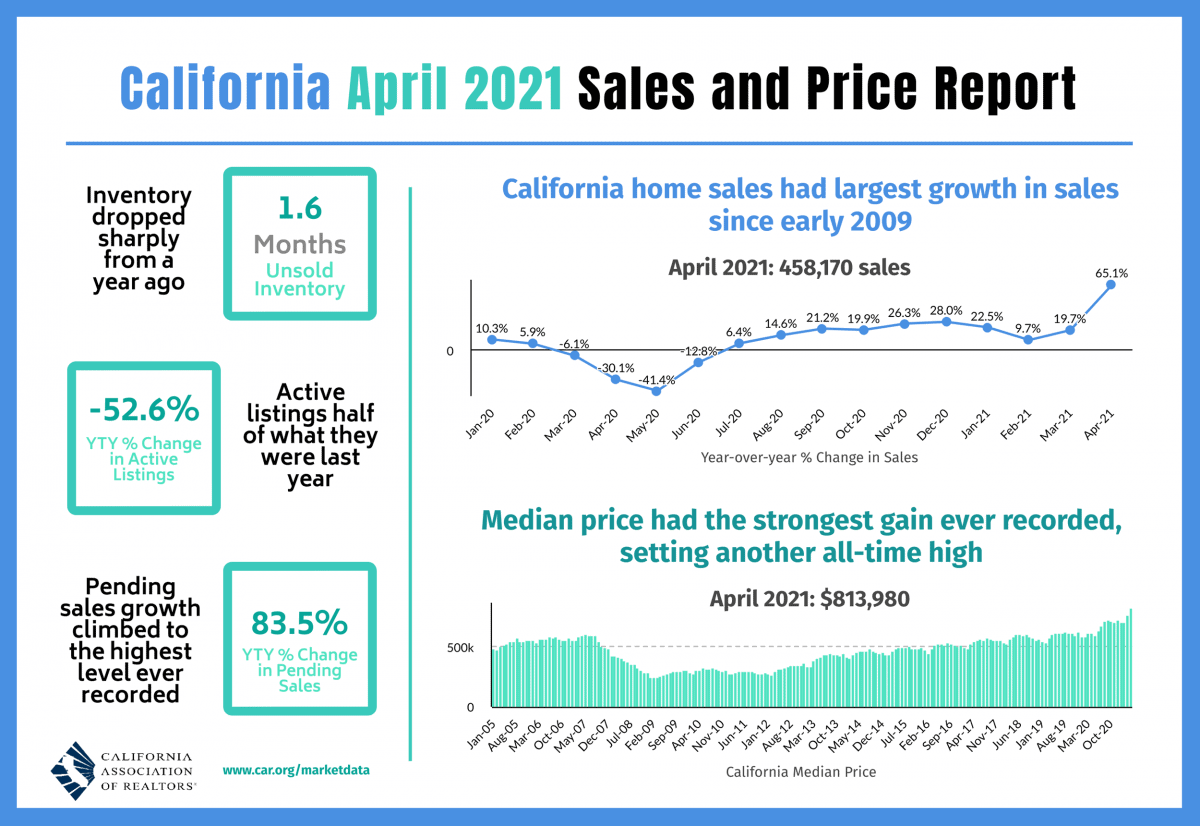 April 2021 Home Sales and Price Report