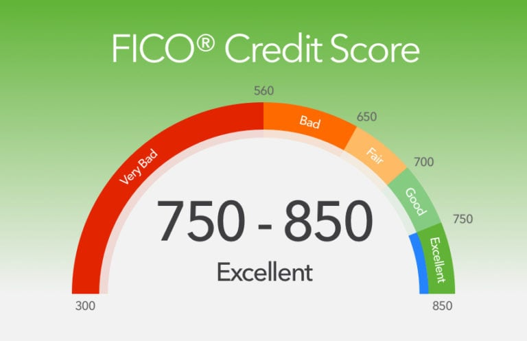 Articles about Your Credit Score Related to Real Estate Financing