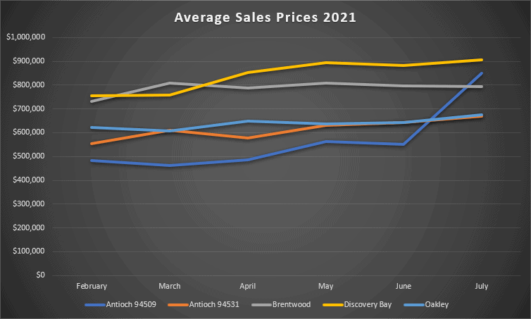 Average Sales Prices February 2021 through July 2021 for Antioch, Brentwood, Discovery Bay, and Oakley