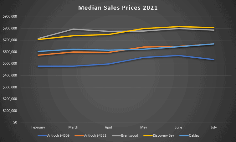 Median Sales Prices February 2021 through July 2021 for Antioch, Brentwood, Discovery Bay, and Oakley