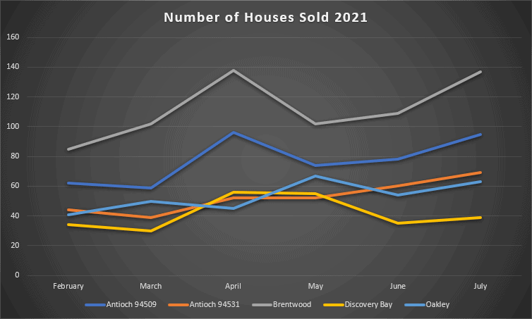 Number of Houses Sold February 2021 through July 2021 for Antioch, Brentwood, Discovery Bay, and Oakley